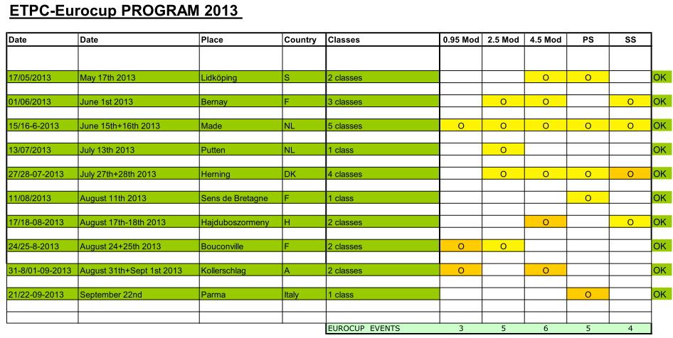 ETPC_Eurocup_Programm_2013